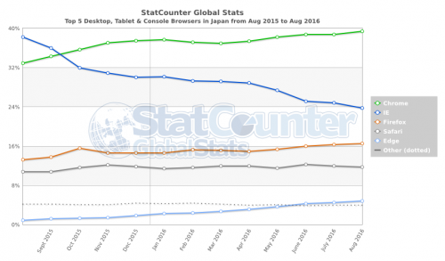 StatCounter-browser-JP-monthly-201508-201608